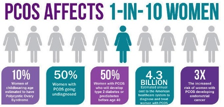 PCOS Pregnancy Facts You Simply Can't Ignore