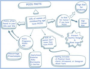 pcos-pregnancy-infographic