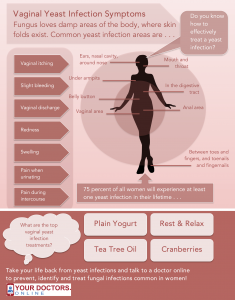 4 Fantastic Vaginal Yeast Infection Treatment Remedies with Infographic