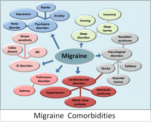 migraines-health-food