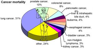 pregnancy-cancer